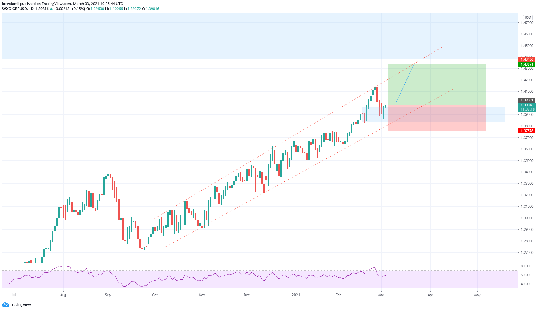 Live Challenging Signal Buy GBPUSD @ 1.39798