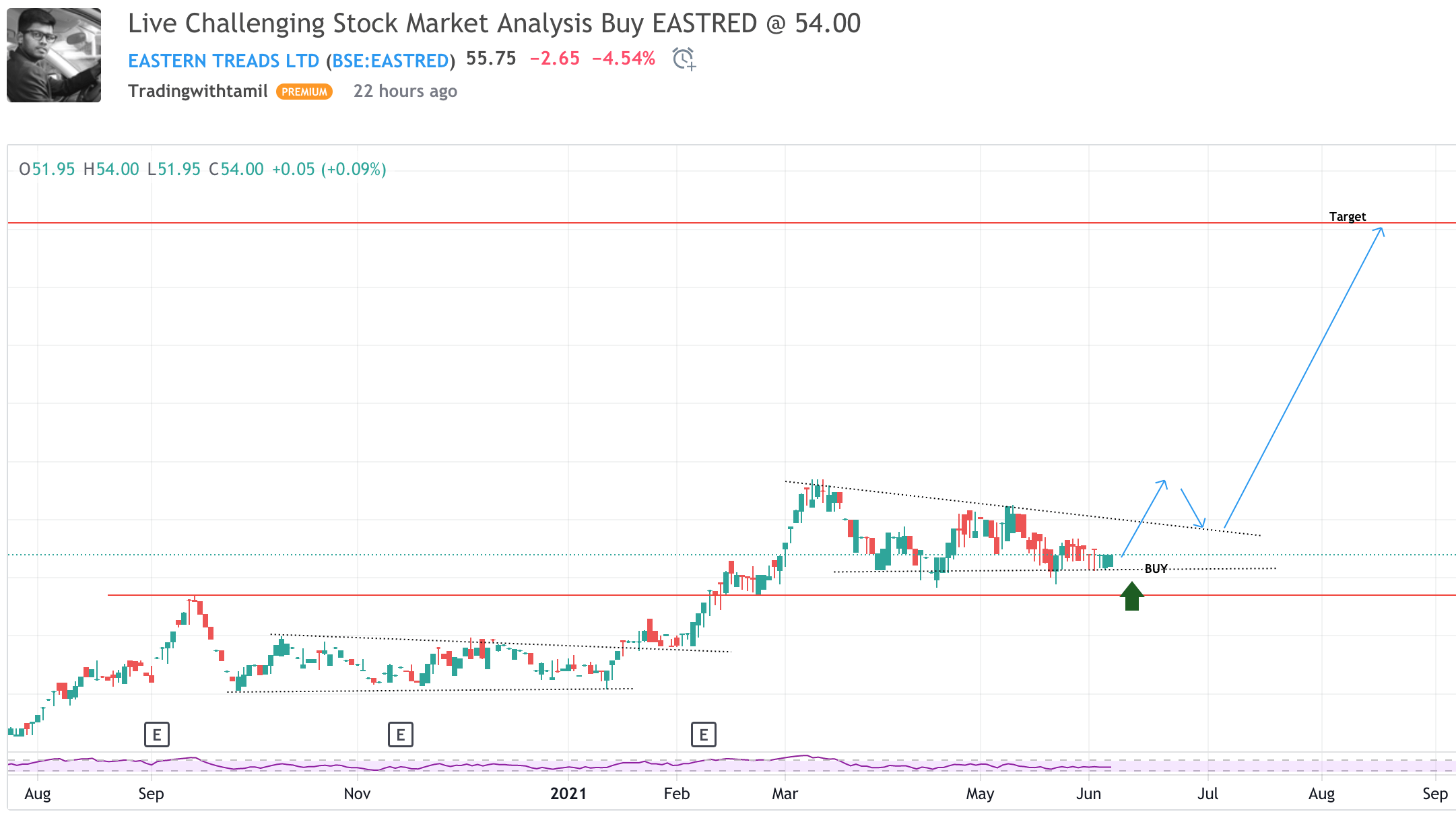 Live Challenging Stock Market Analysis Buy EASTRED @ 54.00